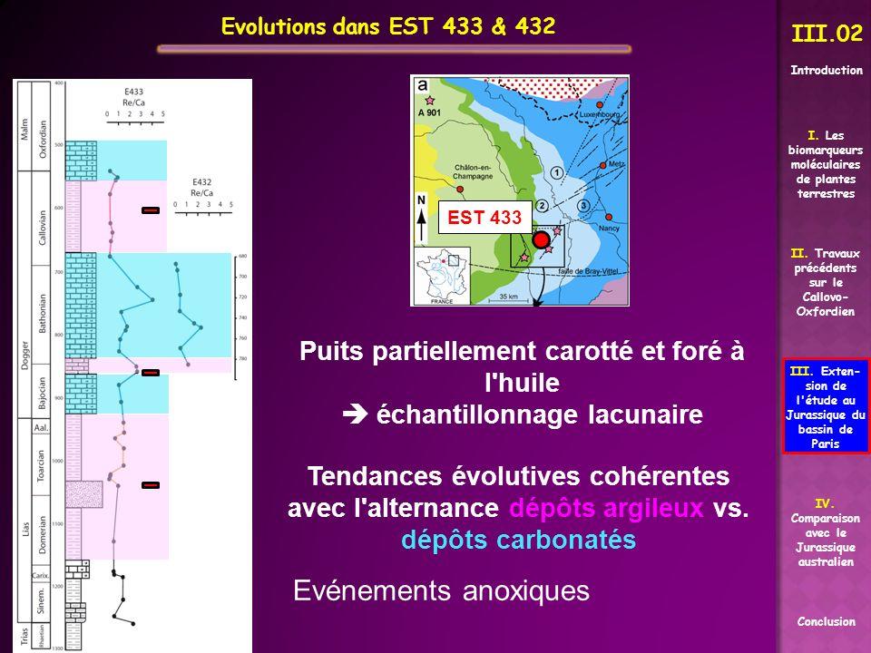 Evolutions dans EST 433 & 432 II. Travaux précédents sur le Callovo- Oxfordien Conclusion I. Les biomarqueurs moléculaires de plantes terrestres III.