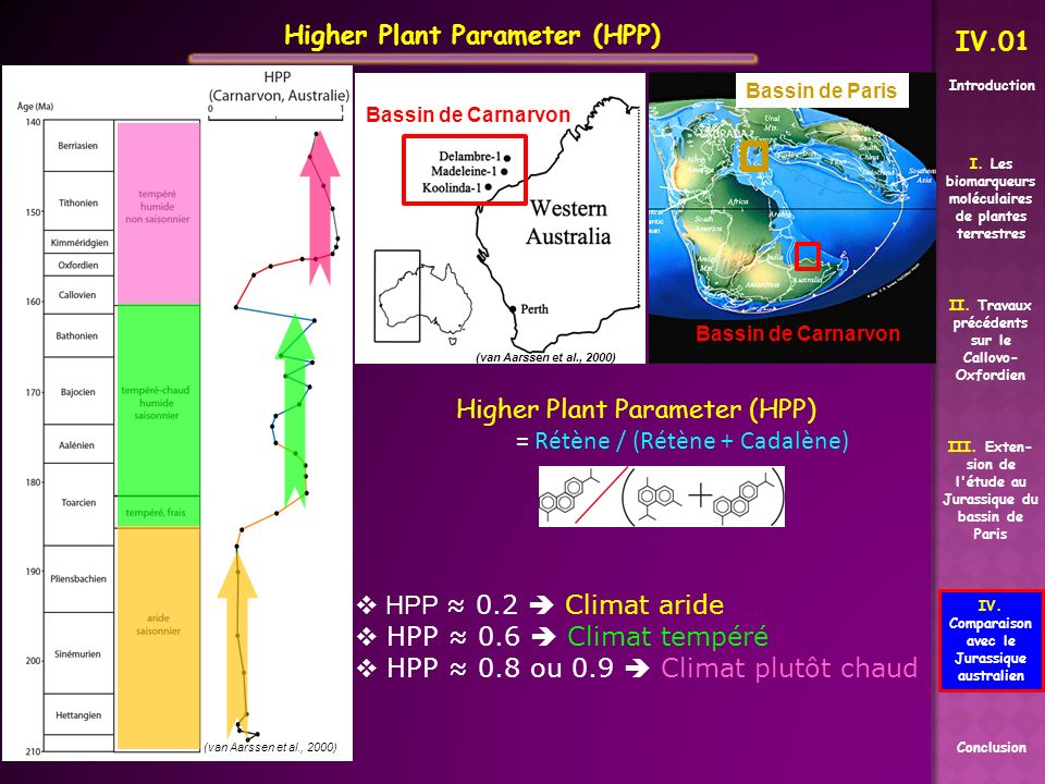 (van Aarssen et al., 2000) Higher Plant Parameter (HPP) = Rétène / (Rétène + Cadalène) HPP 0.2 Climat aride HPP 0.6 Climat tempéré HPP 0.8 ou 0.9 Clim