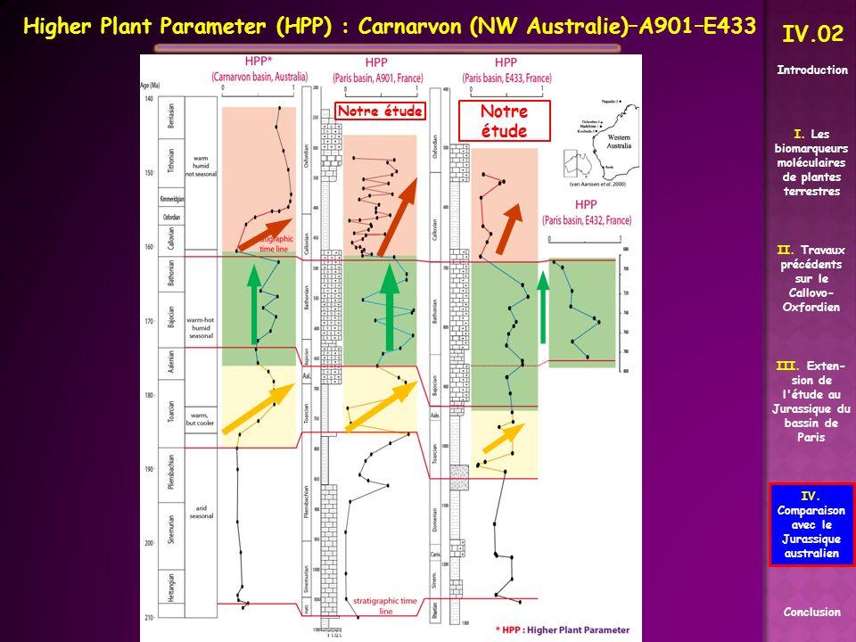 Higher Plant Parameter (HPP) : Carnarvon (NW Australie)–A901–E433 II. Travaux précédents sur le Callovo- Oxfordien Conclusion I. Les biomarqueurs molé