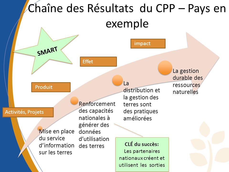 Chaîne des Résultats du CPP – Pays en exemple Mise en place du service dinformation sur les terres Renforcement des capacités nationales à générer des