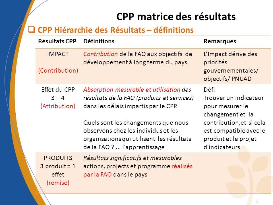 CPP matrice des résultats CPP Hiérarchie des Résultats – définitions 1 Résultats CPPDéfinitionsRemarques IMPACT (Contribution) Contribution de la FAO