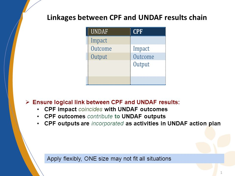 1 Ensure logical link between CPF and UNDAF results: CPF impact coincides with UNDAF outcomes CPF outcomes contribute to UNDAF outputs CPF outputs are incorporated as activities in UNDAF action plan Apply flexibly, ONE size may not fit all situations Linkages between CPF and UNDAF results chain
