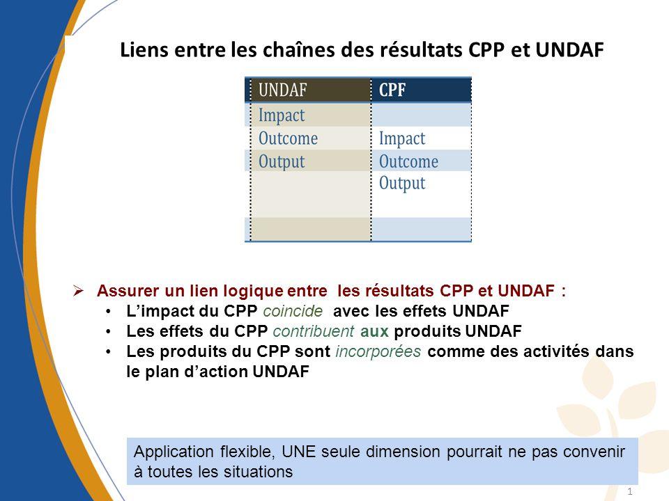 1 Assurer un lien logique entre les résultats CPP et UNDAF : Limpact du CPP coincide avec les effets UNDAF Les effets du CPP contribuent aux produits