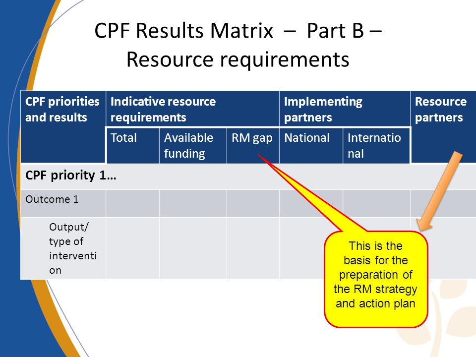 CPF Results Matrix – Part B – Resource requirements CPF priorities and results Indicative resource requirements Implementing partners Resource partner