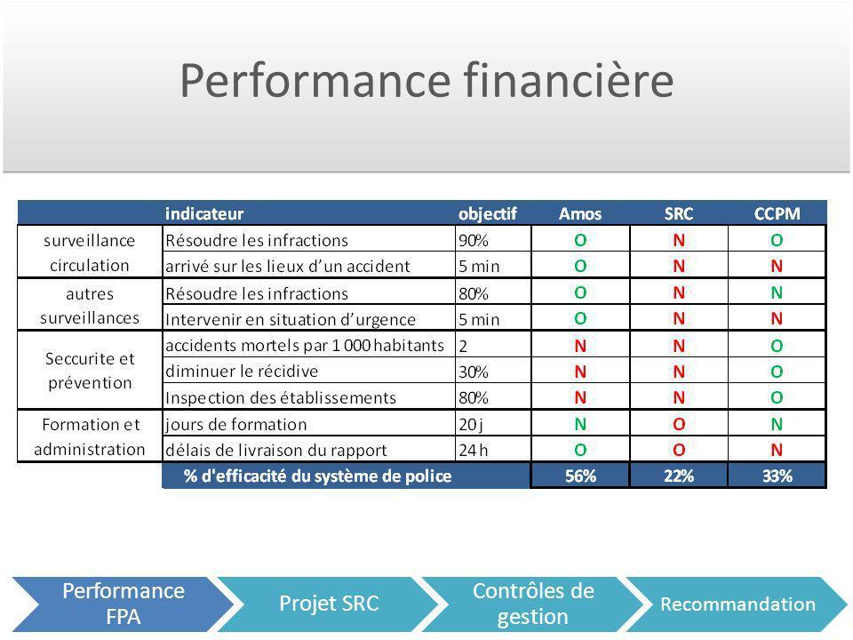 Performance financière Performance FPA Projet SRC Contrôles de gestion Recommandation