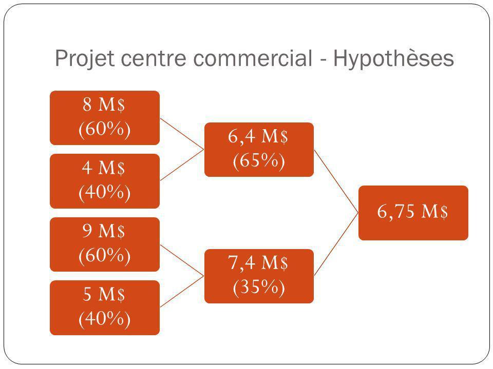 Projet centre commercial - Hypothèses 6,75 M$ 6,4 M$ (65%) 8 M$ (60%) 4 M$ (40%) 7,4 M$ (35%) 9 M$ (60%) 5 M$ (40%)