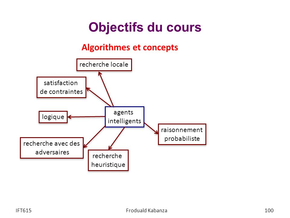 Objectifs du cours IFT615Froduald Kabanza100 agents intelligents agents intelligents recherche heuristique recherche heuristique recherche locale rech