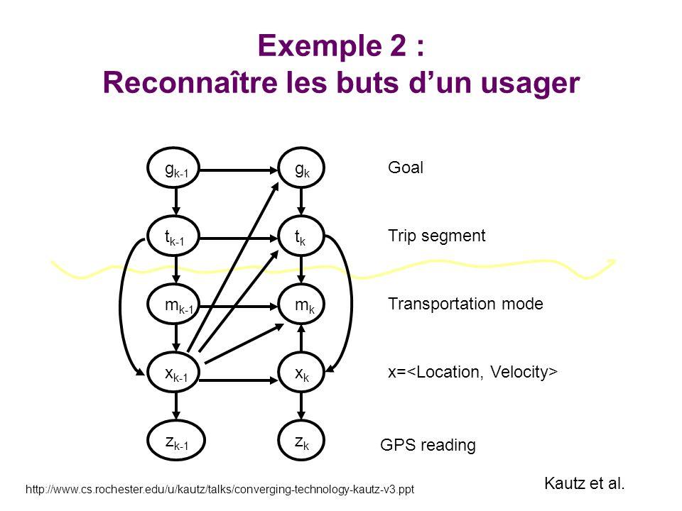 Exemple 2 : Reconnaître les buts dun usager Transportation mode x= GPS reading Goal Trip segment x k-1 z k-1 zkzk xkxk m k-1 mkmk t k-1 tktk g k-1 gkg