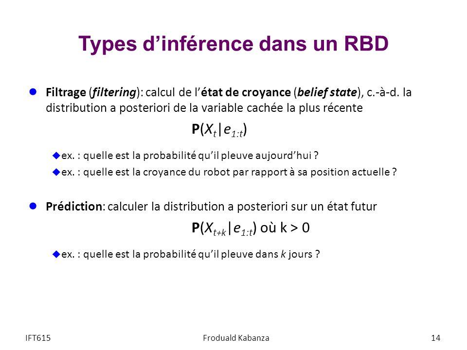 Types dinférence dans un RBD Filtrage (filtering): calcul de létat de croyance (belief state), c.-à-d. la distribution a posteriori de la variable cac