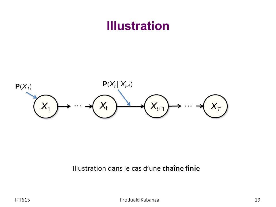 Illustration IFT615Froduald Kabanza19 Illustration dans le cas dune chaîne finie... X1X1 XtXt X t+1 XTXT P(X t | X t-1 ) P(X1)P(X1)