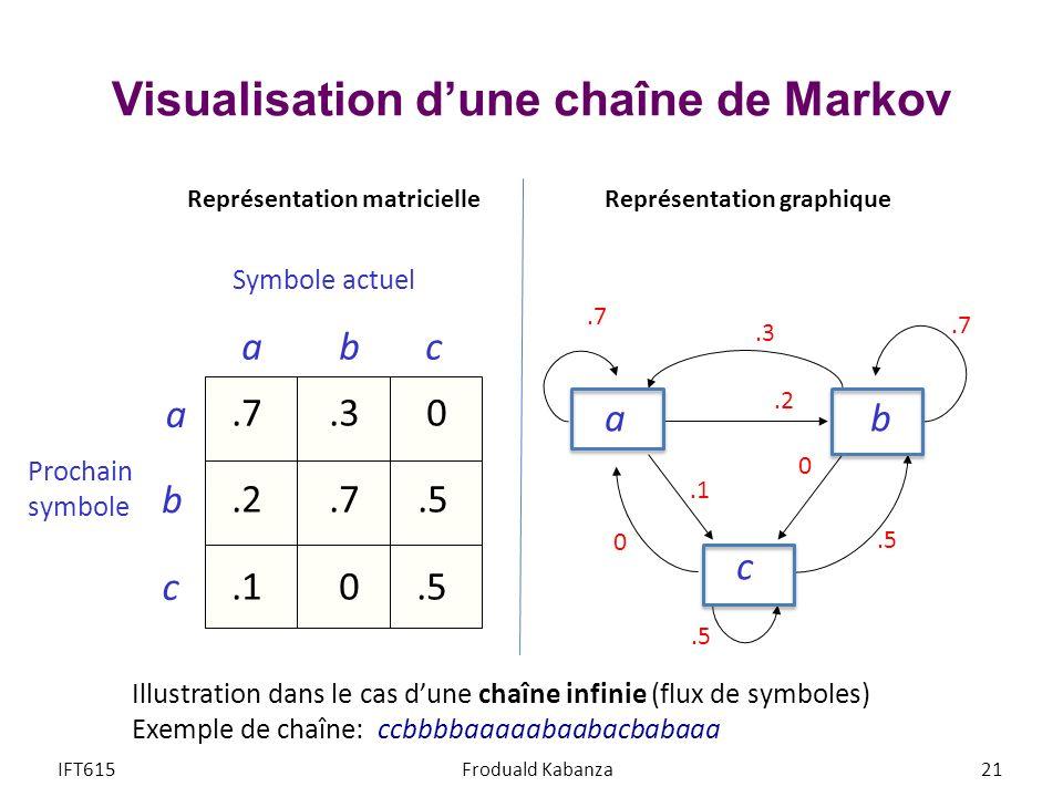 Visualisation dune chaîne de Markov IFT615Froduald Kabanza21 Symbole actuel a b c Prochain symbole a.7.3 0.2.7.5.1 0.5 Illustration dans le cas dune c