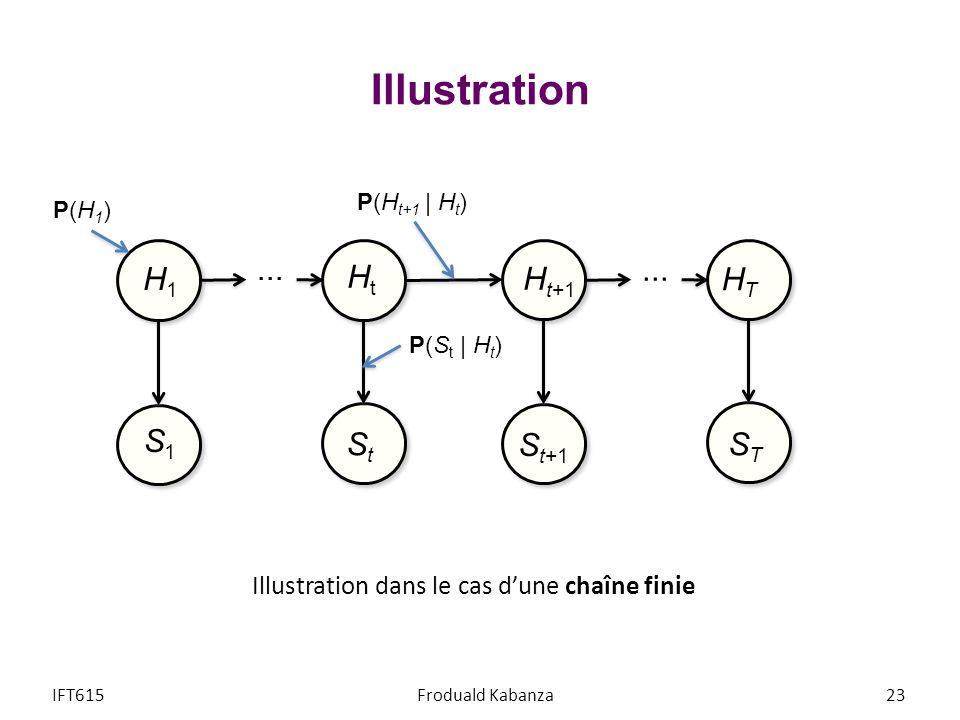 Illustration IFT615Froduald Kabanza23 Illustration dans le cas dune chaîne finie... H1H1 S1S1 HtHt StSt H t+1 S t+1 STST HTHT P(H t+1 | H t ) P(H1)P(H