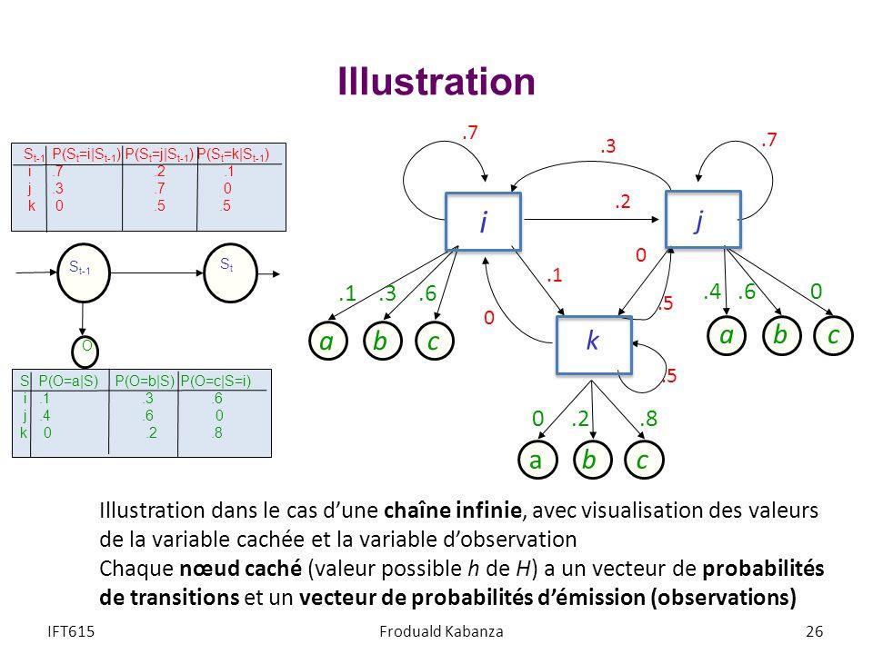 Illustration IFT615Froduald Kabanza26 Illustration dans le cas dune chaîne infinie, avec visualisation des valeurs de la variable cachée et la variabl