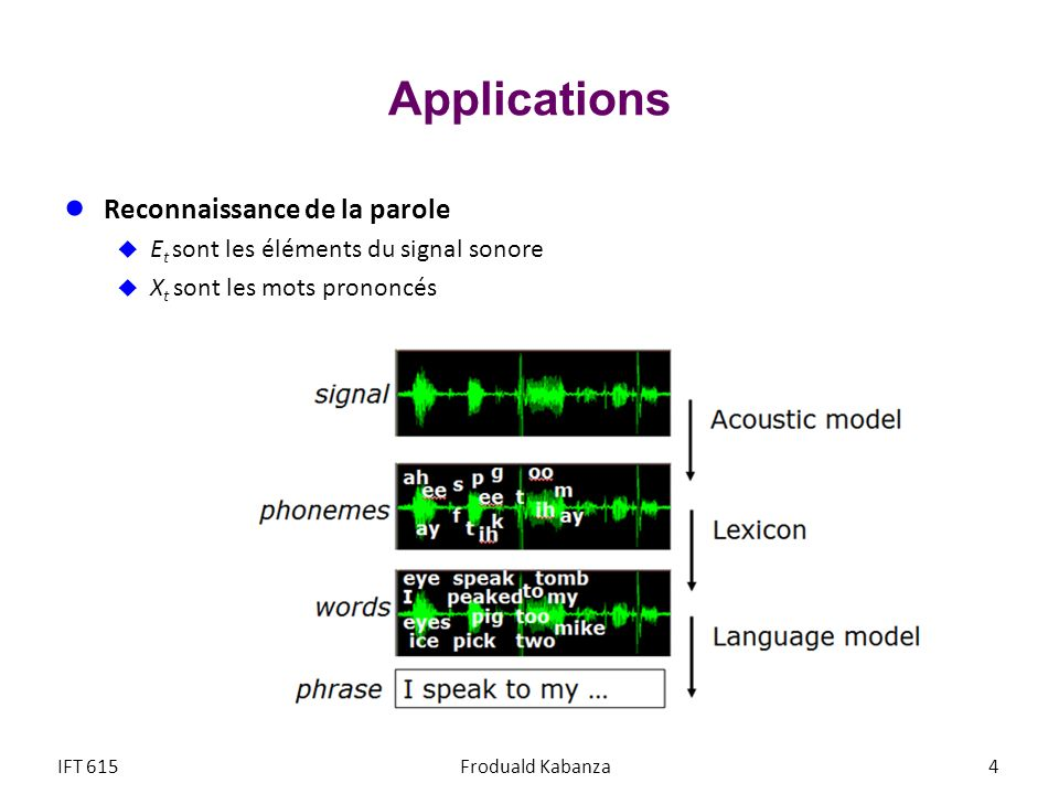 Exemple de modèle de prononciation Modèle de prononciation P([towmeytow]| « tomato») = P([towmaatow]| « tomato») = 0.1 P([tahmeytow]| « tomato») = P([tahmaatow]| « tomato») = 0.4 Les transitions sont spécifiées manuellement Les probabilités sont apprises IFT615Froduald Kabanza95