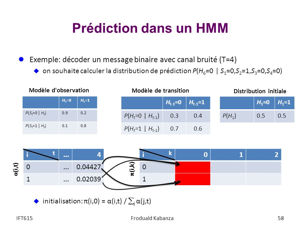 Prédiction dans un HMM Exemple: décoder un message binaire avec canal bruité (T=4) on souhaite calculer la distribution de prédiction P(H 6 =0 | S 1 =