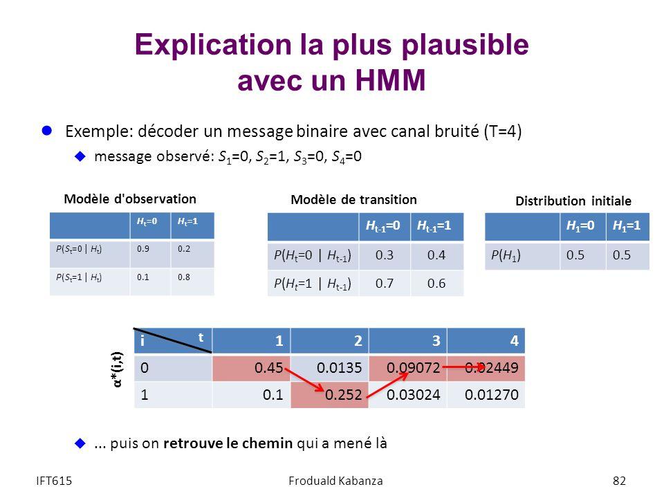 Explication la plus plausible avec un HMM Exemple: décoder un message binaire avec canal bruité (T=4) message observé: S 1 =0, S 2 =1, S 3 =0, S 4 =0.