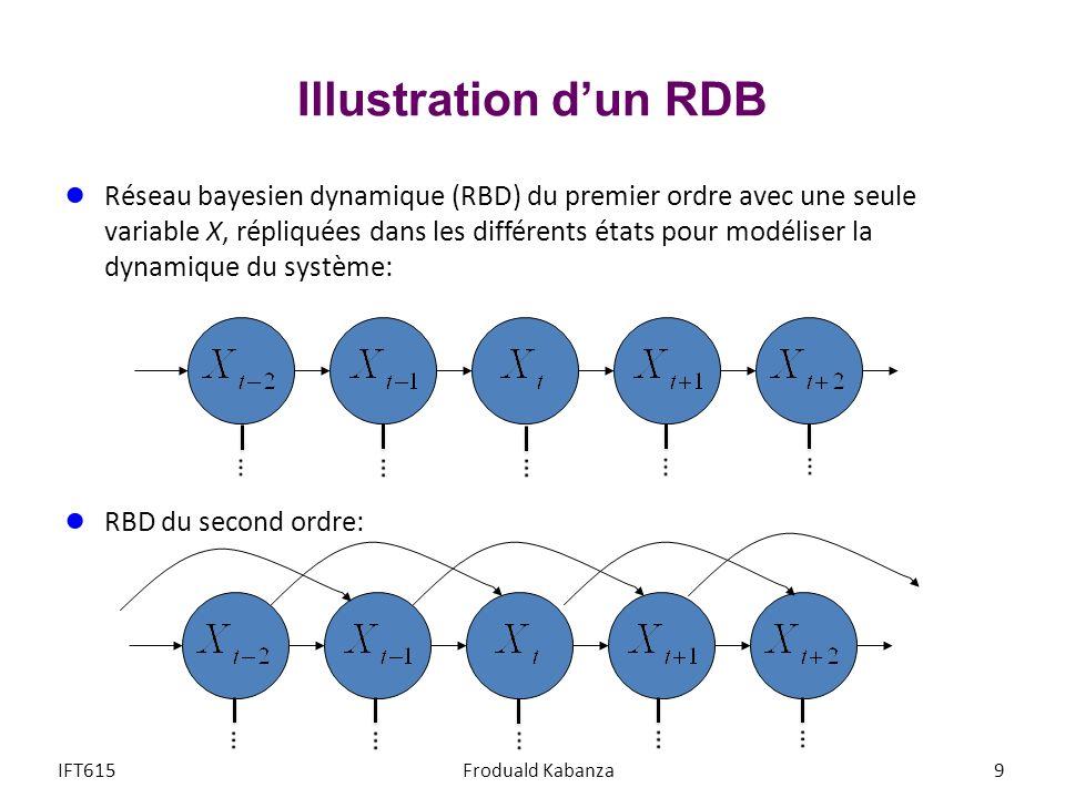 Filtrage dans un HMM Exemple: décoder un message binaire avec canal bruité (T=4) message observé: S 1 =0, S 2 =1, S 3 =0, S 4 =0 on peut calculer les probabilités de filtrage P(H 4 = 0 | S 1 =0, S 2 =1, S 3 =0, S 4 =0) = P(H 4 = 0, S 1 =0, S 2 =1, S 3 =0, S 4 =0) i P(H 4 = i, S 1 =0, S 2 =1, S 3 =0, S 4 =0) = α(0,4) / ( α(0,4) + α(1,4) ) = 0.04427 / (0.04427 + 0.02039) 0.6847 P(H 4 = 1 | S 1 =0, S 2 =1, S 3 =0, S 4 =0) = 0.02039 / (0.04427 + 0.02039) 0.3153 IFT615Froduald Kabanza40 i1234 00.450.01750.1127250.04427 10.10.30.038450.02039 α(i,t) t