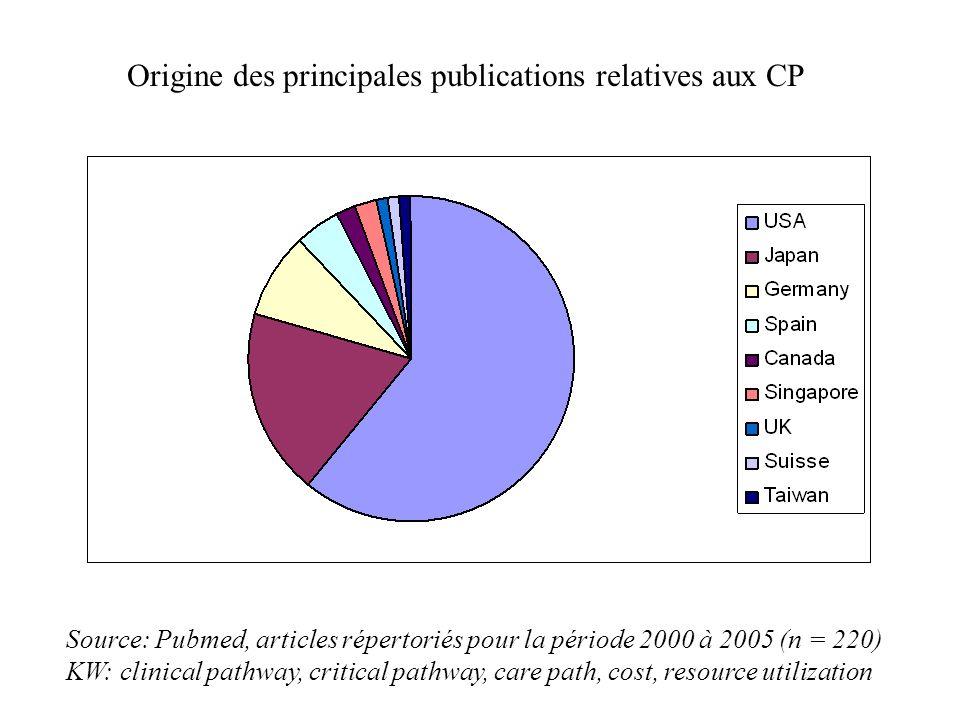Origine des principales publications relatives aux CP Source: Pubmed, articles répertoriés pour la période 2000 à 2005 (n = 220) KW: clinical pathway, critical pathway, care path, cost, resource utilization