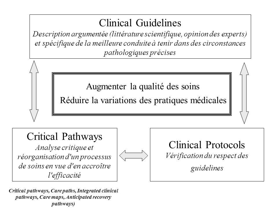 Clinical Guidelines Description argumentée (littérature scientifique, opinion des experts) et spécifique de la meilleure conduite à tenir dans des cir