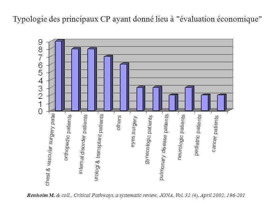 Typologie des principaux CP ayant donné lieu à évaluation économique Renholm M.