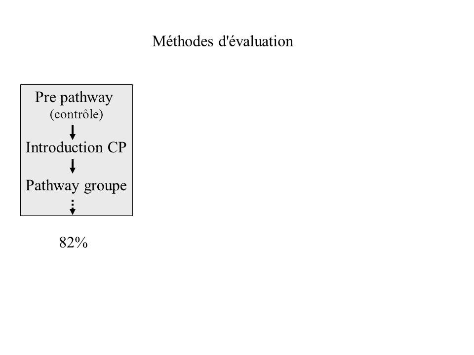 Méthodes d'évaluation Pre pathway (contrôle) Introduction CP Pathway groupe 82%