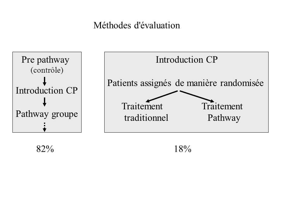 Méthodes d évaluation Pre pathway (contrôle) Introduction CP Pathway groupe Introduction CP Patients assignés de manière randomisée Traitement Traitement traditionnel Pathway 82%18%
