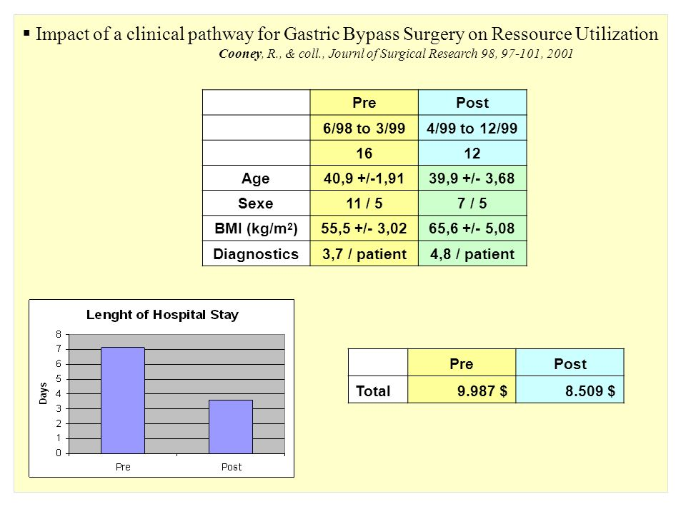 Impact of a clinical pathway for Gastric Bypass Surgery on Ressource Utilization Cooney, R., & coll., Journl of Surgical Research 98, 97-101, 2001 PrePost 6/98 to 3/994/99 to 12/99 1612 Age40,9 +/-1,9139,9 +/- 3,68 Sexe11 / 57 / 5 BMI (kg/m 2 )55,5 +/- 3,0265,6 +/- 5,08 Diagnostics3,7 / patient4,8 / patient PrePost Rooms 3.641 $ 2.389 $ OR 4.619 $ 4.930 $ Lab/Rad 629 $ 312 $ Others 1.098 $ 878 $ Total 9.987 $ 8.509 $ MinPrePost Anest T39 +/- 5 51 +/- 5,9 Prep T16 +/- 1,23 22 +/- 2,7 Surg T238 +/- 11,61 215 +/- 13,71 Wake T13 +/- 1,39 15 +/- 2,12 Total306 +/- 15,79 303 +/- 12,72