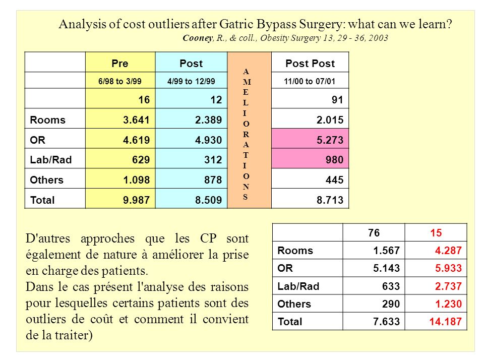 Analysis of cost outliers after Gatric Bypass Surgery: what can we learn.