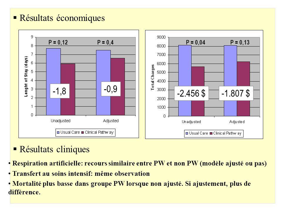 P = 0,12P = 0,4P = 0,04P = 0,13 Respiration artificielle: recours similaire entre PW et non PW (modèle ajusté ou pas) Transfert au soins intensif: mêm