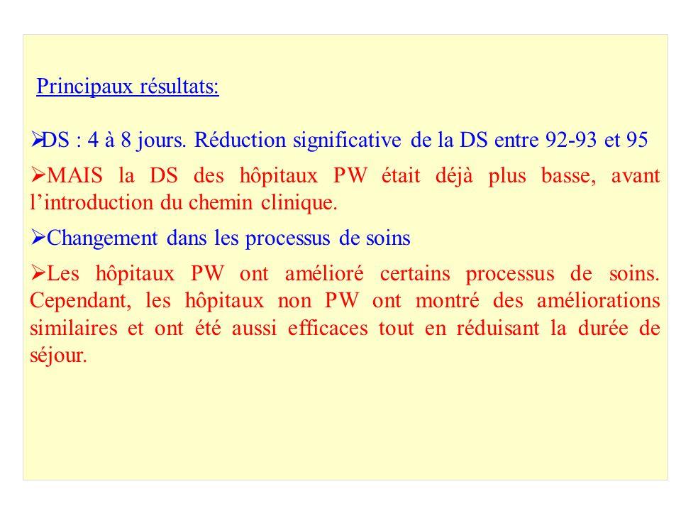 DS : 4 à 8 jours. Réduction significative de la DS entre 92-93 et 95 MAIS la DS des hôpitaux PW était déjà plus basse, avant lintroduction du chemin c