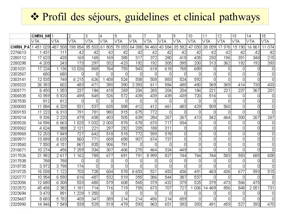 Profil des séjours, guidelines et clinical pathways