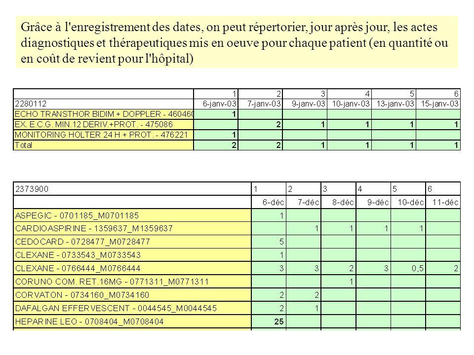 Grâce à l enregistrement des dates, on peut répertorier, jour après jour, les actes diagnostiques et thérapeutiques mis en oeuve pour chaque patient (en quantité ou en coût de revient pour l hôpital)