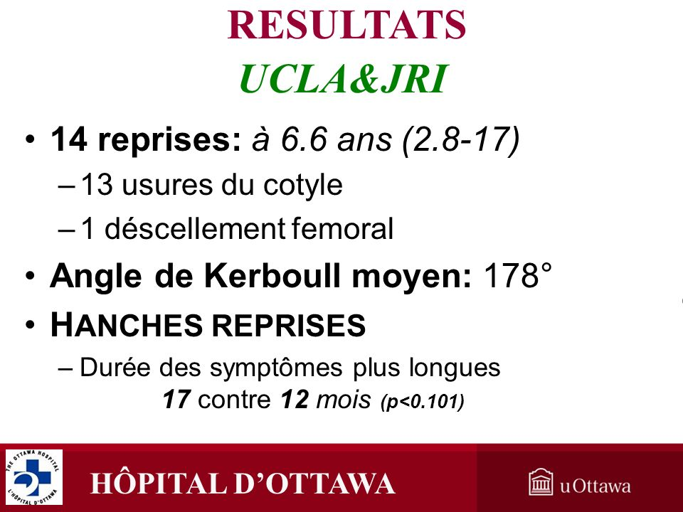HÔPITAL DOTTAWA à 6.6 ans (2.8-17)14 reprises: à 6.6 ans (2.8-17) –13 usures du cotyle –1 déscellement femoral Angle de Kerboull moyen: 178° H ANCHES