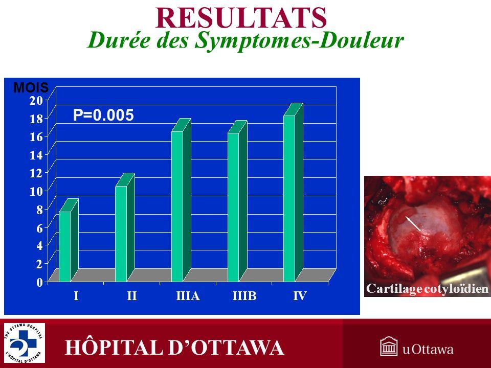 HÔPITAL DOTTAWA Cartilage cotyloïdien P=0.005 Durée des Symptomes-Douleur RESULTATS MOIS