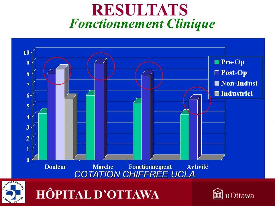 HÔPITAL DOTTAWA Fonctionnement Clinique COTATION CHIFFRÉE UCLA RESULTATS