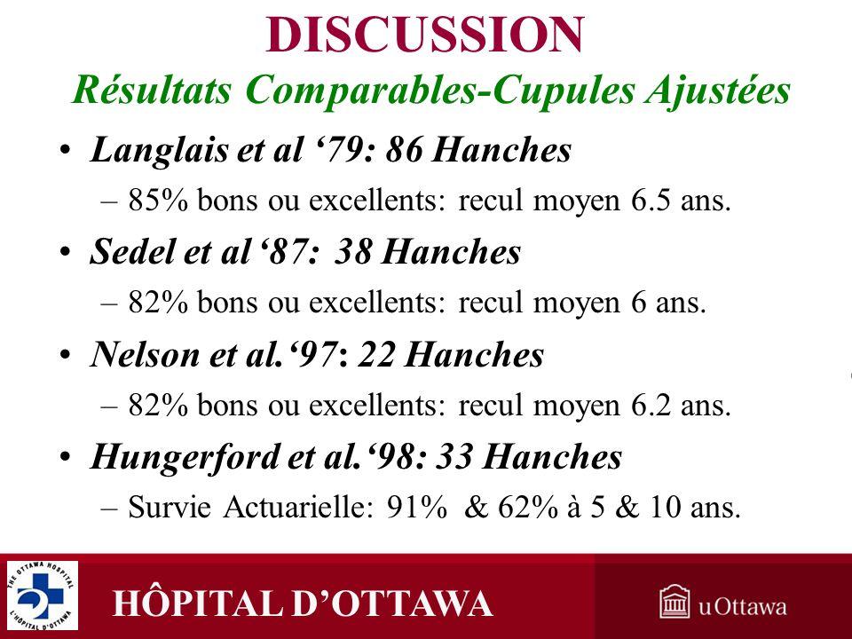 HÔPITAL DOTTAWA Résultats Comparables-Cupules Ajustées Langlais et al 79: 86 HanchesLanglais et al 79: 86 Hanches –85% bons ou excellents: recul moyen