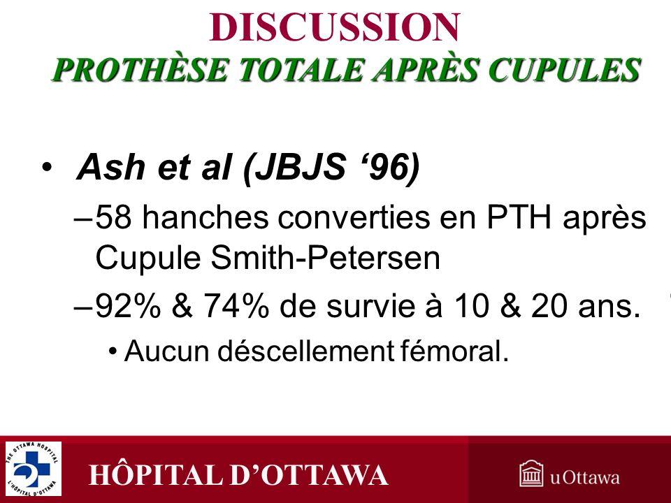 HÔPITAL DOTTAWA Ash et al (JBJS 96) –58 hanches converties en PTH après Cupule Smith-Petersen –92% & 74% de survie à 10 & 20 ans. Aucun déscellement f