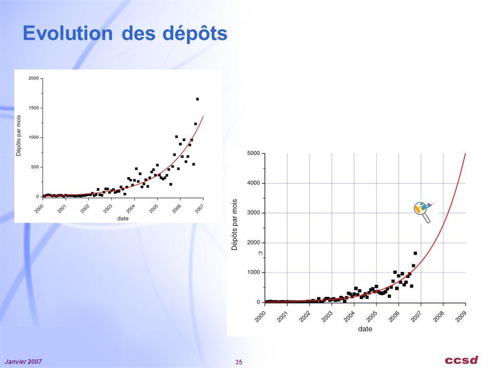 Janvier 2007 35 Evolution des dépôts