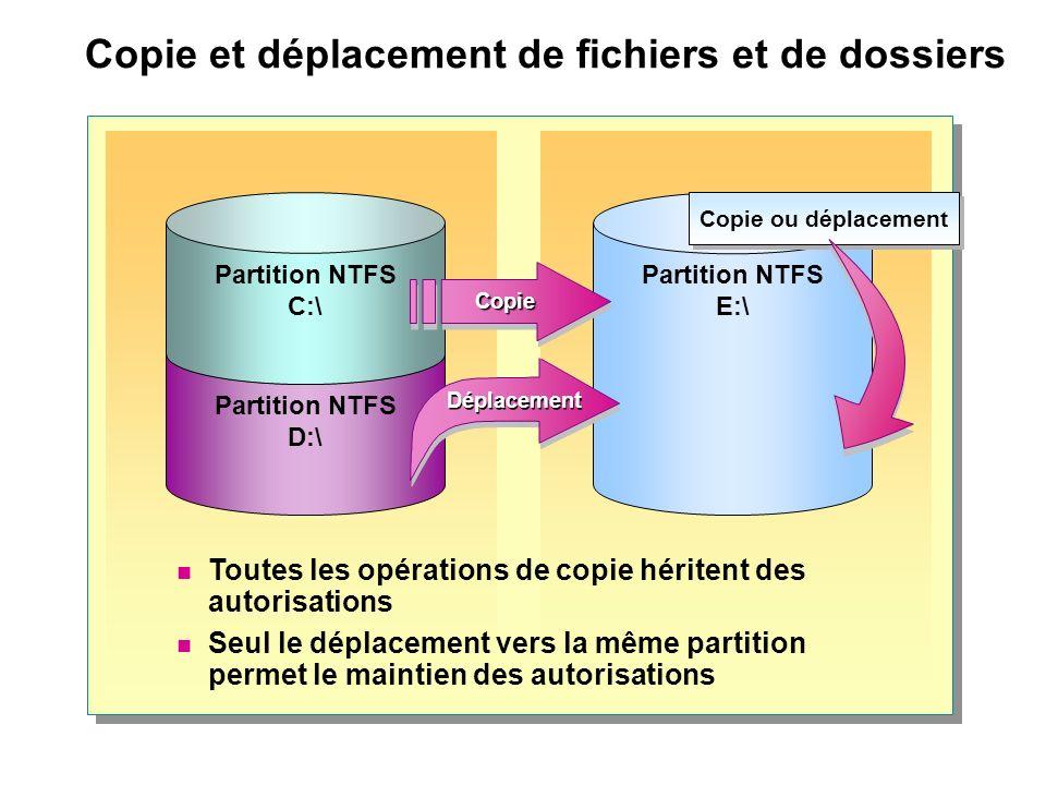 Copie et déplacement de fichiers et de dossiers Partition NTFS D:\ Partition NTFS E:\ Partition NTFS C:\ Toutes les opérations de copie héritent des a