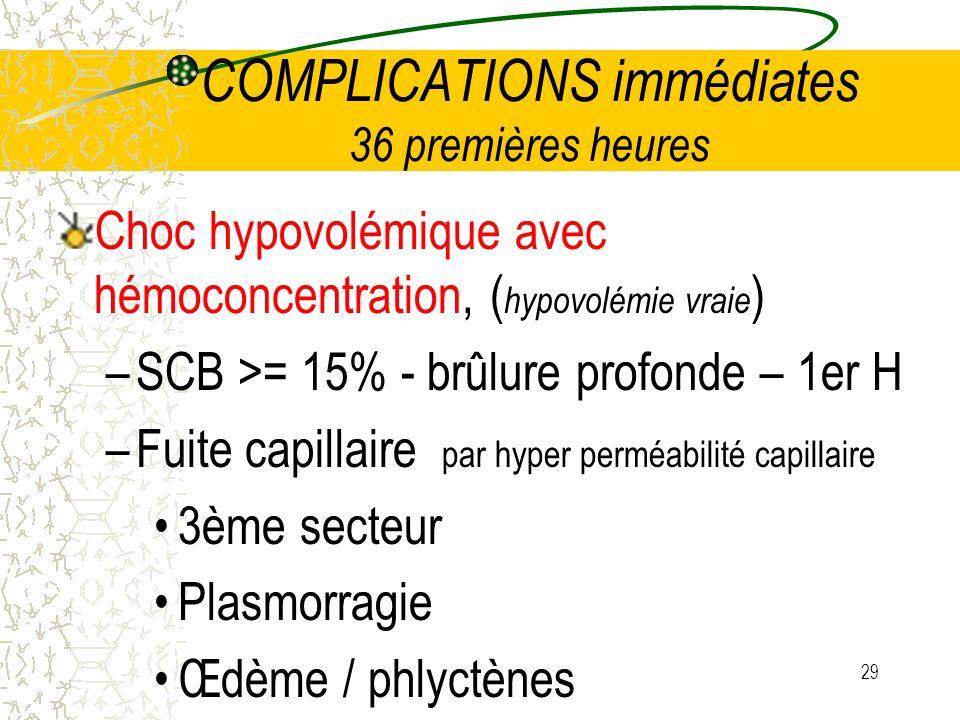 29 COMPLICATIONS immédiates 36 premières heures Choc hypovolémique avec hémoconcentration, ( hypovolémie vraie ) –SCB >= 15% - brûlure profonde – 1er