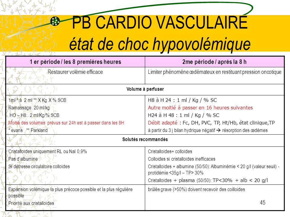 45 PB CARDIO VASCULAIRE état de choc hypovolémique 1 er période / les 8 premières heures2me période / après la 8 h Restaurer volémie efficaceLimiter p