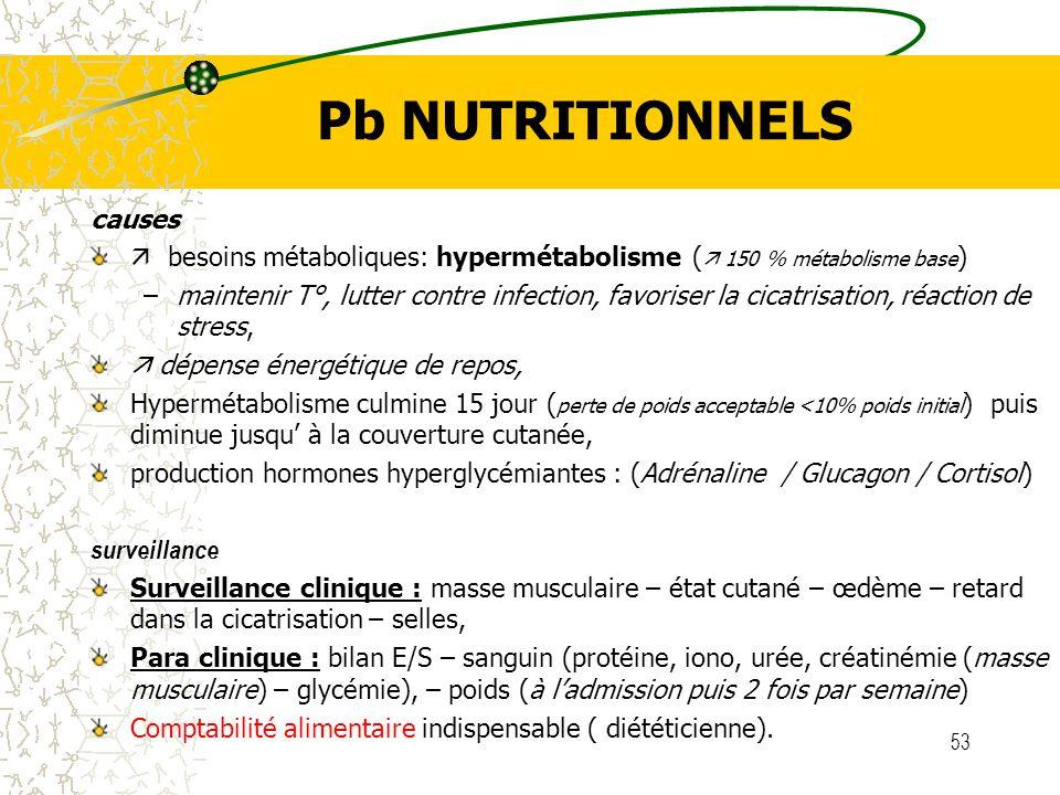 53 Pb NUTRITIONNELS causes besoins métaboliques: hypermétabolisme ( 150 % métabolisme base ) –maintenir T°, lutter contre infection, favoriser la cica