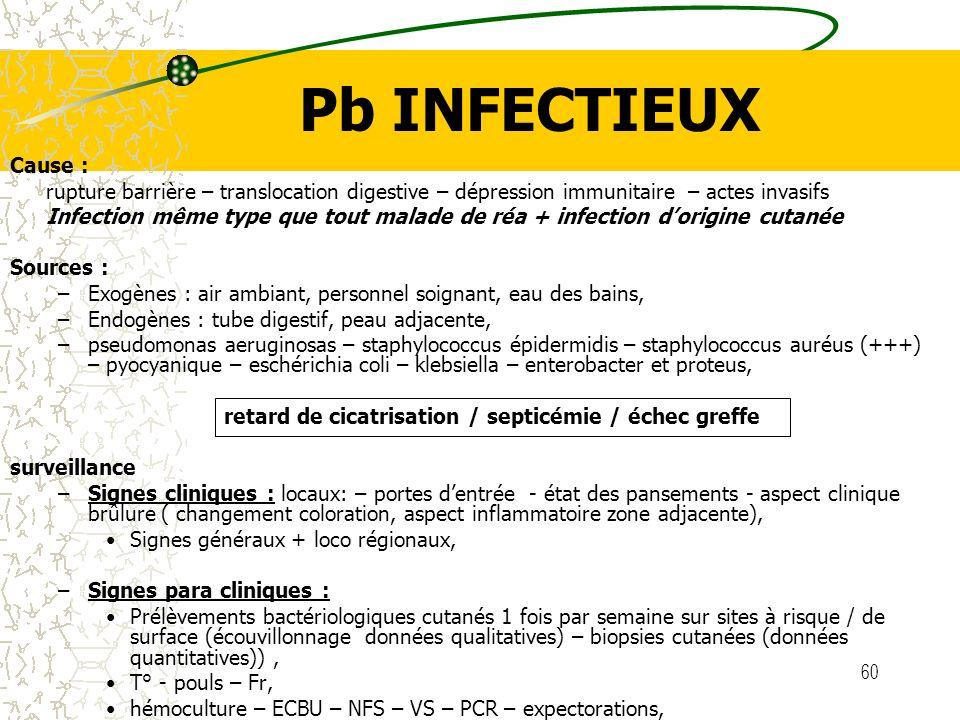 60 Pb INFECTIEUX Cause : rupture barrière – translocation digestive – dépression immunitaire – actes invasifs Infection même type que tout malade de r