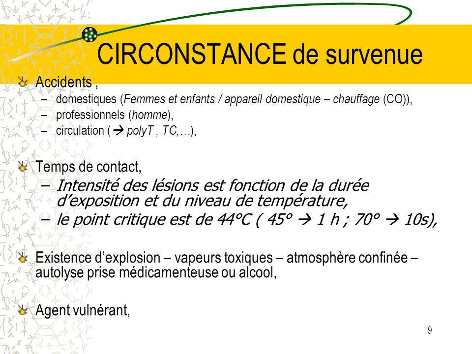 9 CIRCONSTANCE de survenue Accidents, –domestiques ( Femmes et enfants / appareil domestique – chauffage (CO)), –professionnels ( homme ), –circulatio