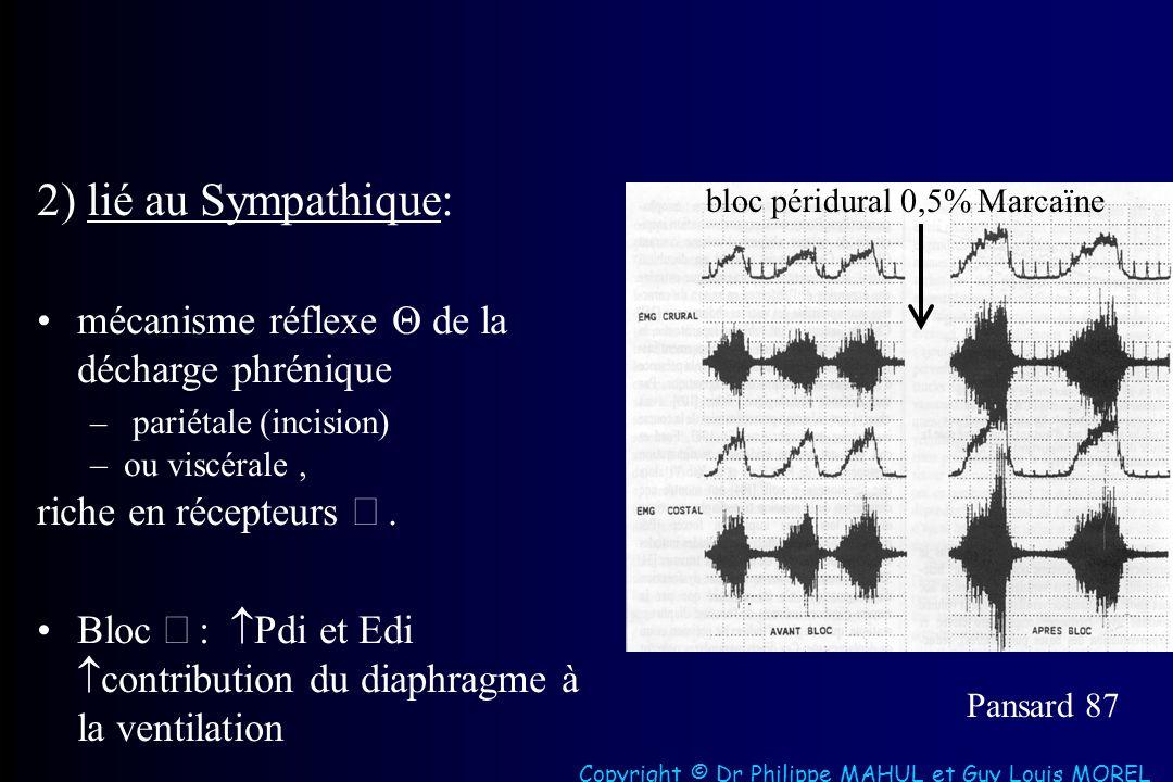 2) lié au Sympathique: mécanisme réflexe de la décharge phrénique – pariétale (incision) –ou viscérale, riche en récepteurs.