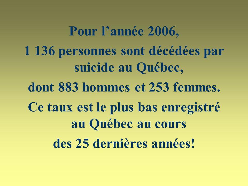 Pour lannée 2006, 1 136 personnes sont décédées par suicide au Québec, dont 883 hommes et 253 femmes.