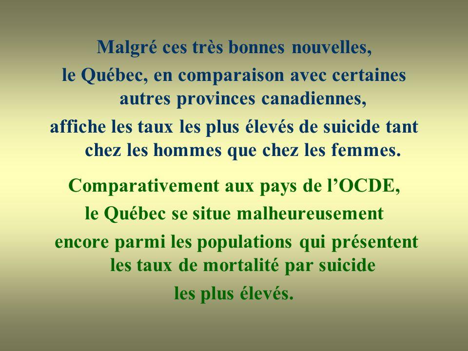 Malgré ces très bonnes nouvelles, le Québec, en comparaison avec certaines autres provinces canadiennes, affiche les taux les plus élevés de suicide tant chez les hommes que chez les femmes.