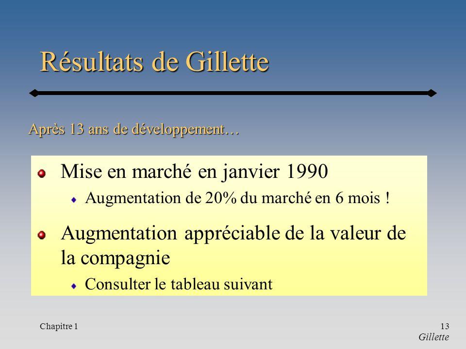 Chapitre 113 Résultats de Gillette Mise en marché en janvier 1990 Augmentation de 20% du marché en 6 mois .