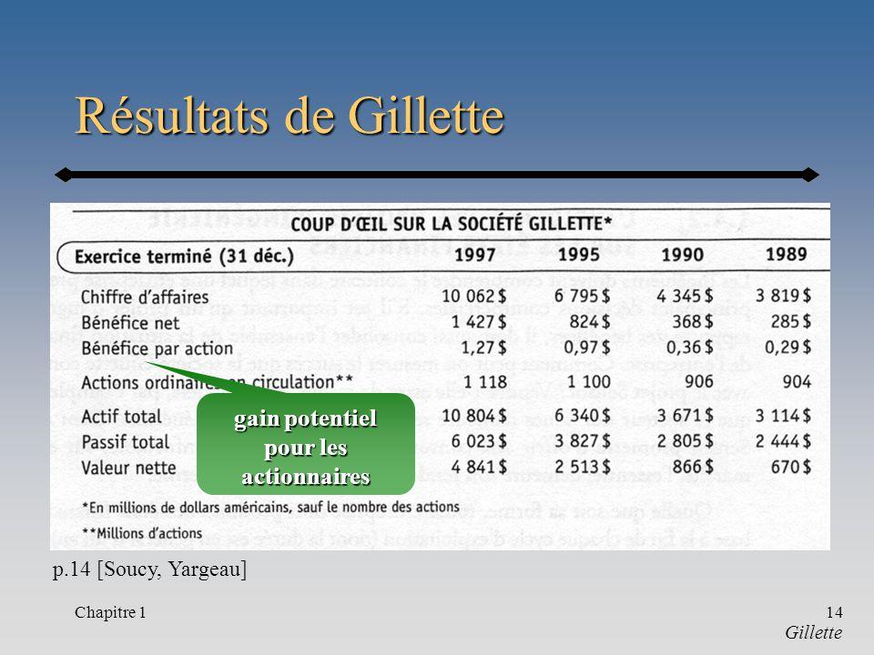 Chapitre 114 Résultats de Gillette p.14 [Soucy, Yargeau] Gillette gain potentiel pour les actionnaires