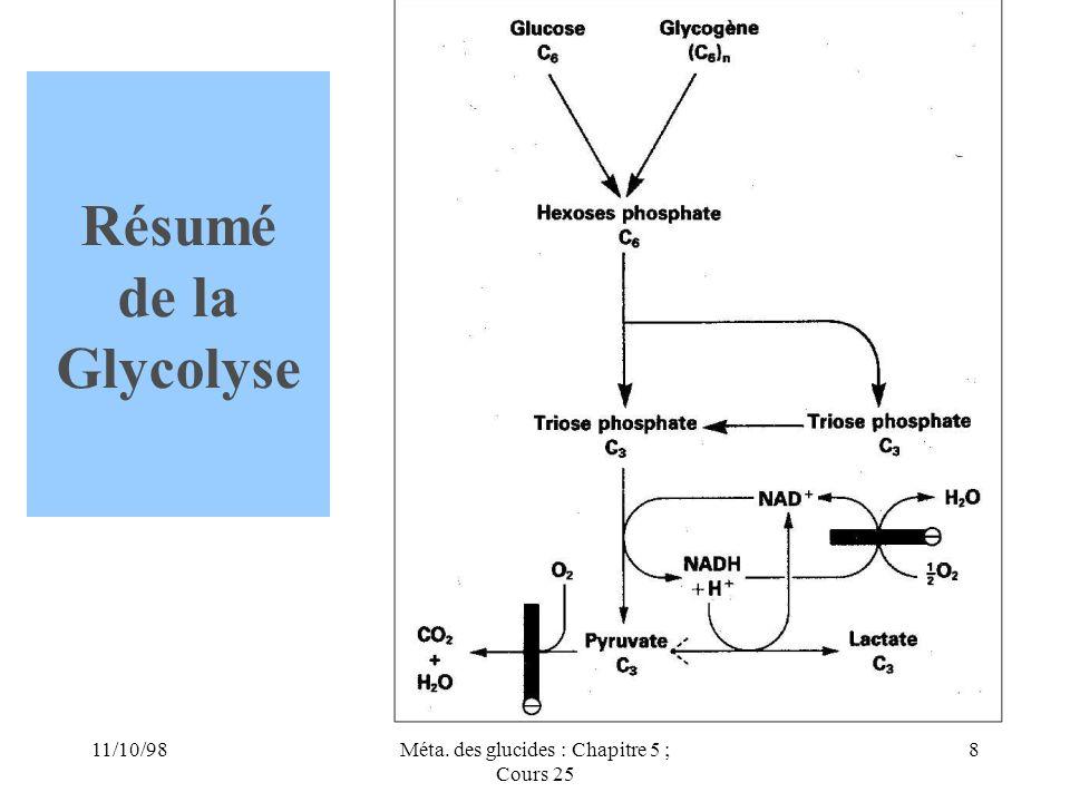 11/10/988Méta. des glucides : Chapitre 5 ; Cours 25 Résumé de la Glycolyse
